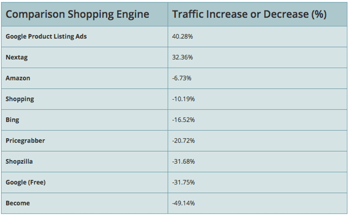 Comparison Engines Traffic
