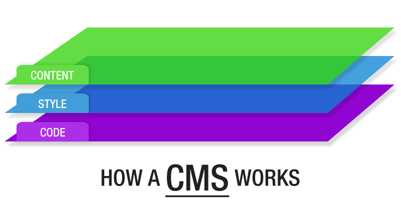 The 3 layers of a CMS