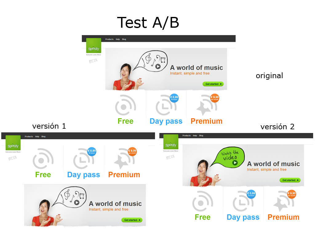 The purpose of an A/B test is trying out one or more versions of a full webpage with respect to the original version.