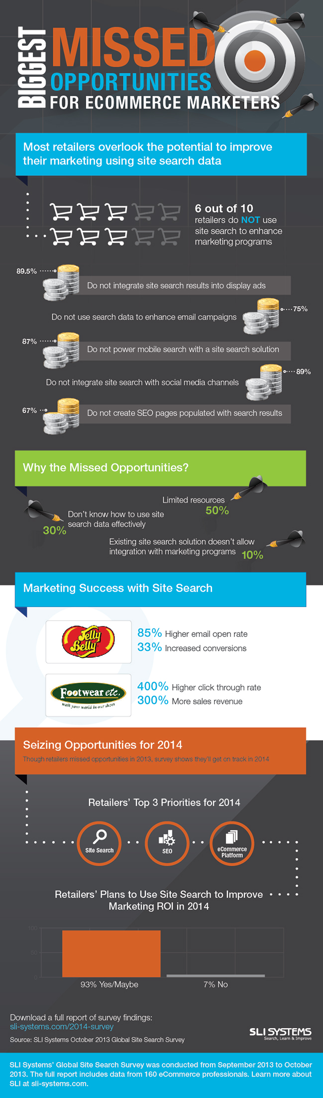infographic_ecommerce_marketers_2014