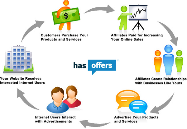 Marketing techniques for eCommerce (VIII). Affiliation for your ...