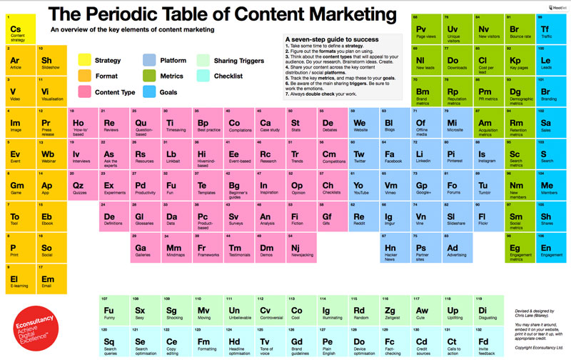 periodic-table-content-marketing