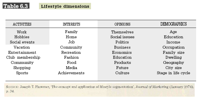 Lifestyle-dimensions-2