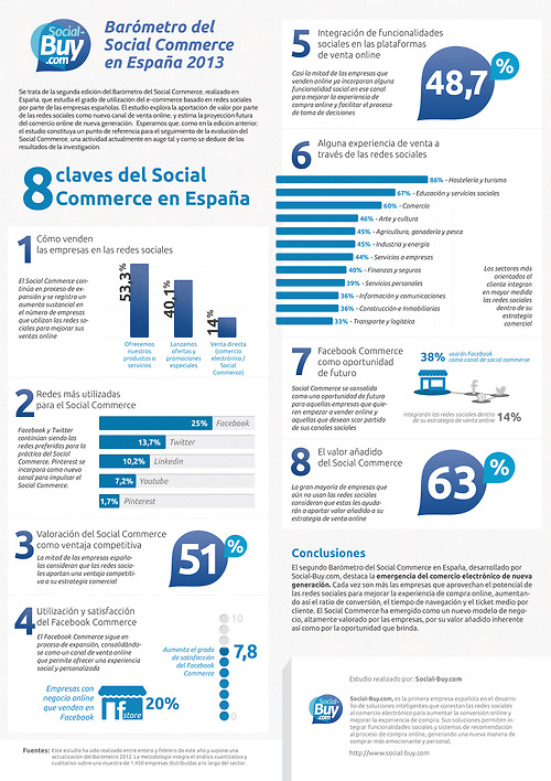 8 claves del Social Commerce en España