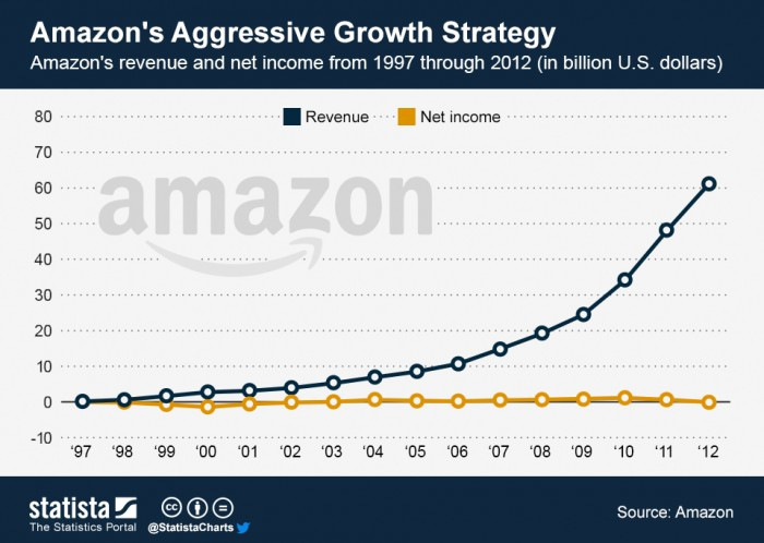 ChartOfTheDay_1126_Amazons_Aggressive_Growth_Strategy_n