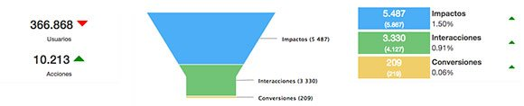 Analítica de Behavioral Targeting: Visión de Funnel