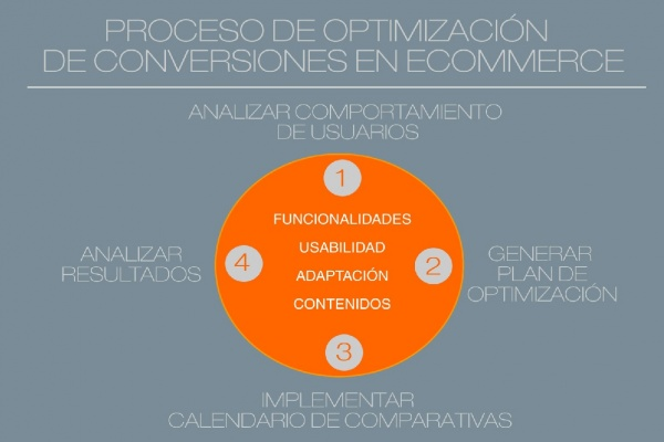 aumento de conversion en ecommerce